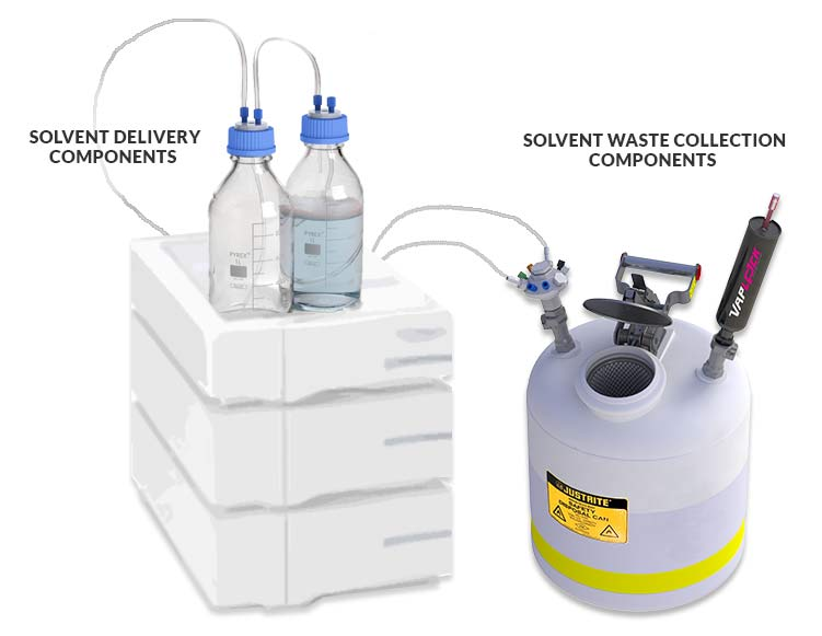 Example of a Closed System for Solvent Safety