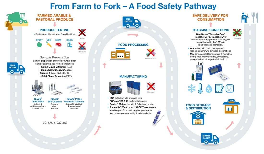 From Farm To Fork Journey Through Food Safety From Cole Parmer
