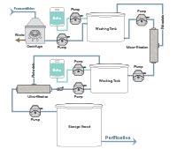 harvesting workflow diagram image