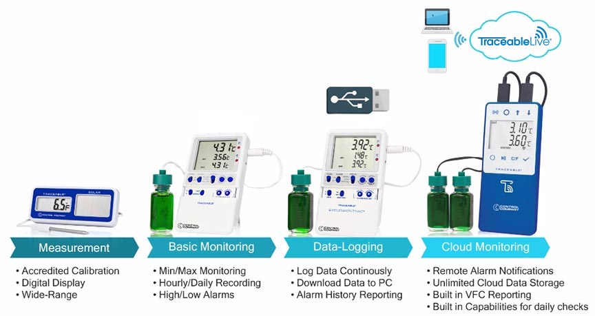 Digi-Sense Traceable Temperature Monitoring Instruments