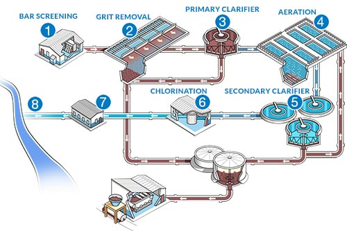 8 Stages - Wastewater Treatment Process