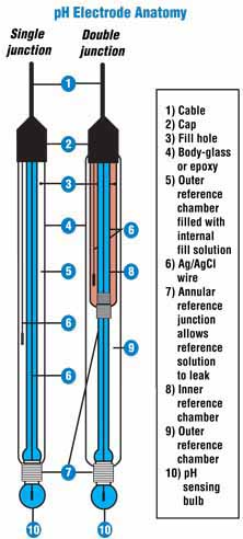 difference between single and double junction ph electrode