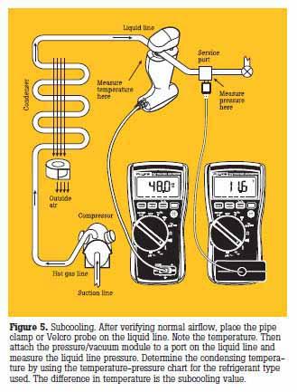 Troubleshooting HVAC/R systems using refrigerant superheat