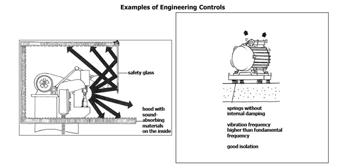 Engineering controls in safety, health environment management.