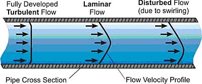 Paddlewheel Flowmeters: High flow system accuracy on a modest budget