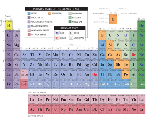 Using The Periodic Table Of Elements From Masterflex