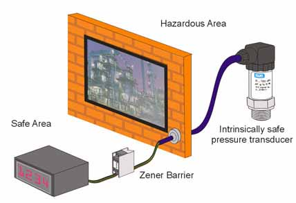 Intrinsically Safe in Harsh Environments from Cole-Parmer