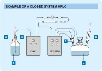 example of a HPLC Solvent Closed System
