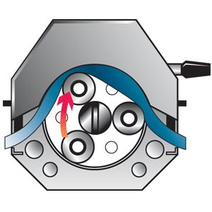 Peristaltic Pump Header with Rotor & Housing