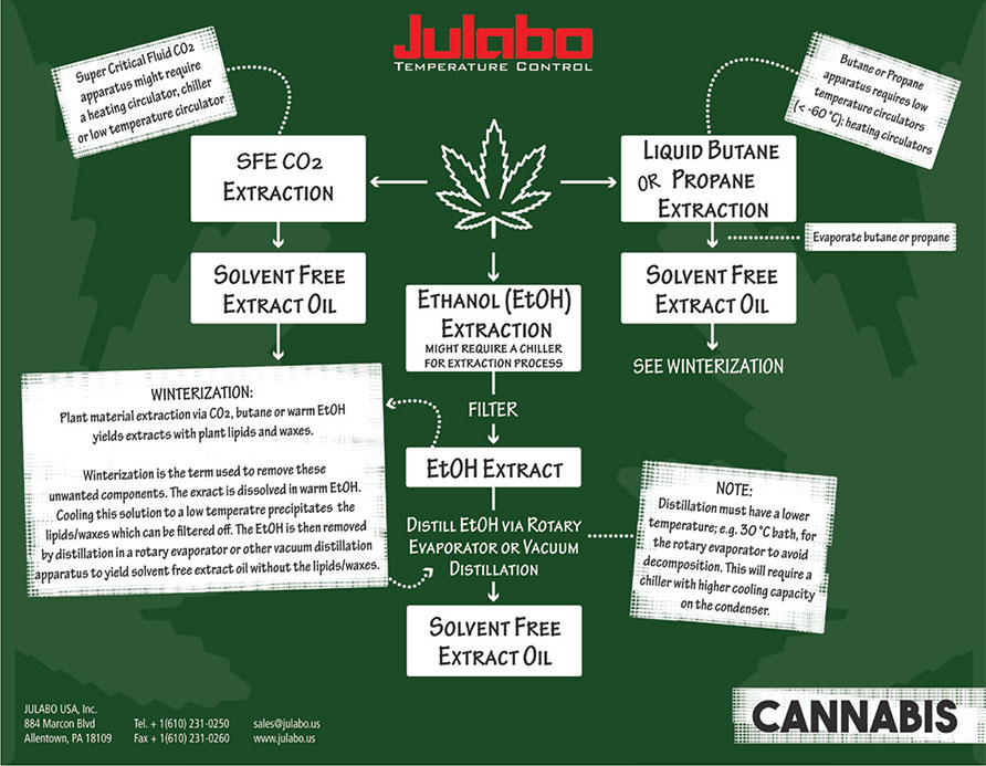diagram of 3 main cannabis extraction methods