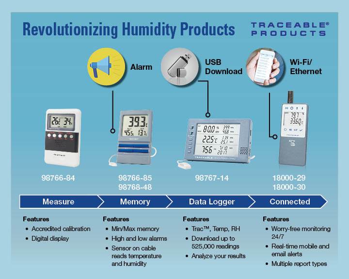 Traceable Humidity Monitors and Data Loggers