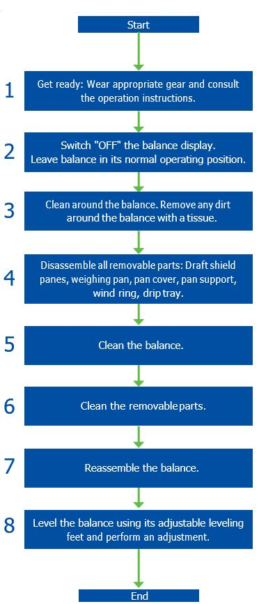 steps to to clean a balance