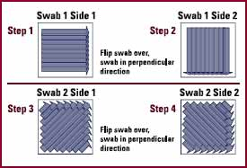 2 Swab Sampling Patterns