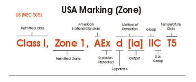 USA Marking Zone