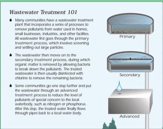 basic wastewater treatment steps 101